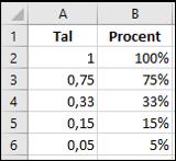 Tal og procent tal i Excel