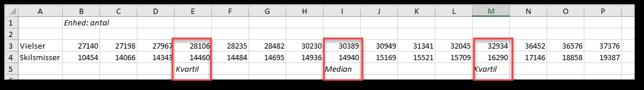 Data sorteret klar til en boksplot i Excel