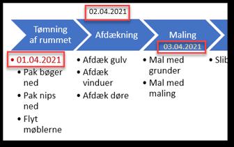 Tidslinje i PowerPoint med påsat datoer