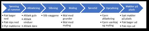 Eksempel på Tidslinje i PowerPoint