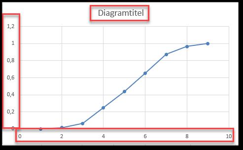Sumkurve standard i Excel